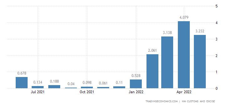 United Kingdom Exports of Intra EU - Tobacco & Manufactured Toba
