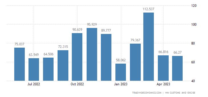 United Kingdom Exports of Intra EU - Toys, Games, Sports Eqp. &