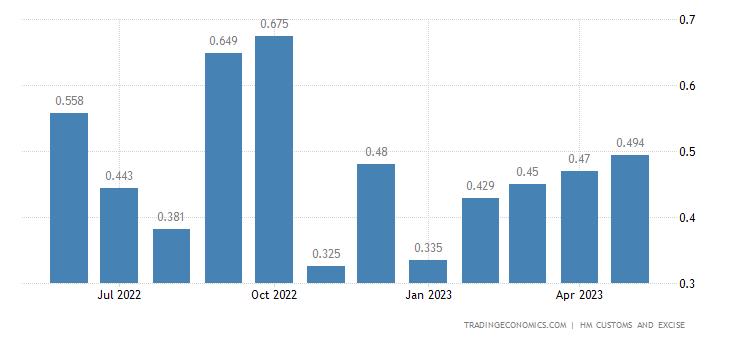 United Kingdom Exports of Intra EU - Umbrellas, Sticks, Whips &