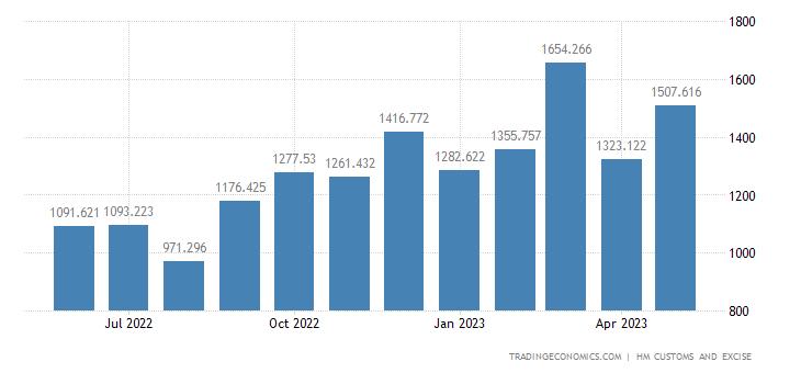 United Kingdom Exports of Intra EU - Vehicles Not Railway Tram