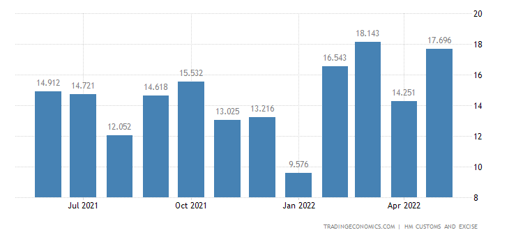 United Kingdom Exports of Intra EU - Wadding, Felt & Nonwovens,