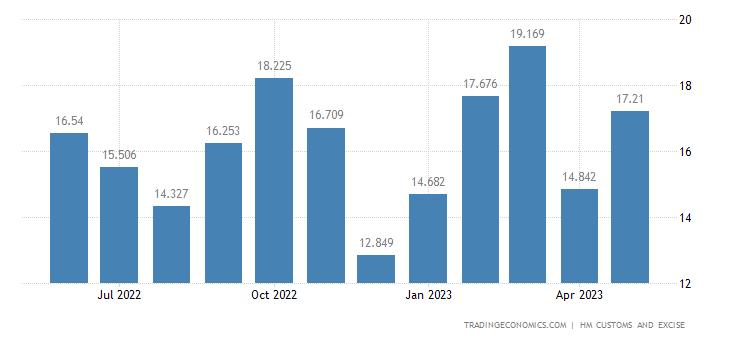 United Kingdom Exports of Intra EU - Wadding, Felt & Nonwovens,