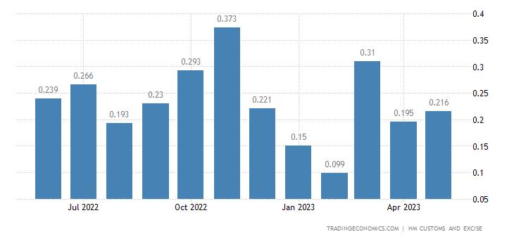 United Kingdom Exports of Intra EU - Wickerwork & Basketwork