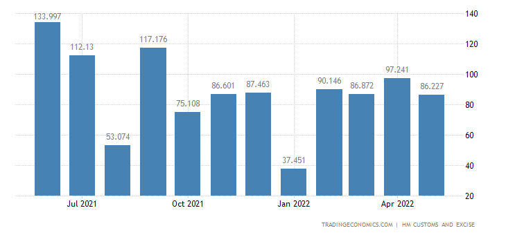 United Kingdom Exports of Intra EU - Works of Art Collectors P