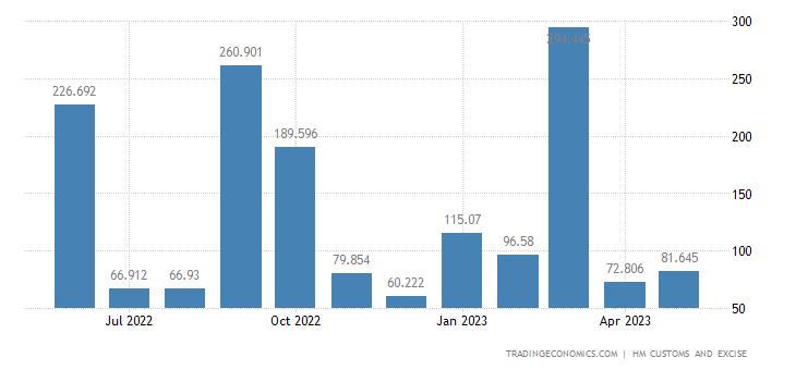 United Kingdom Exports of Intra EU - Works of Art Collectors P