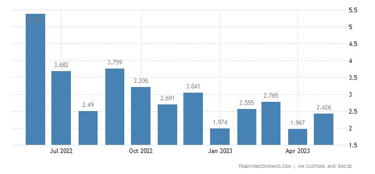 United Kingdom Exports of Intra EU - Zinc & Related Articles