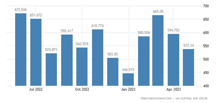 United Kingdom Exports of Iron & Steel