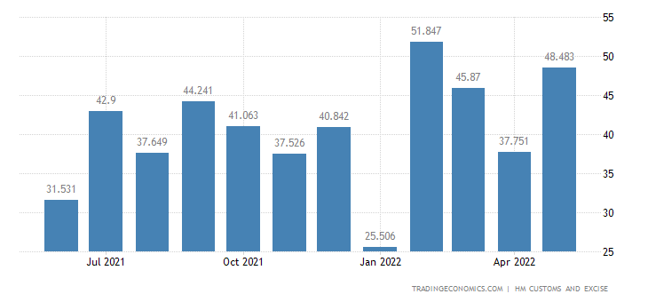 United Kingdom Exports of Lead & Related Articles