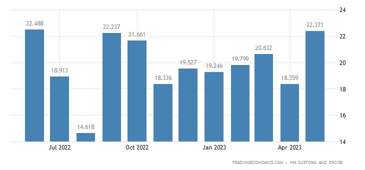 United Kingdom Exports of Man-made Staple Fibres
