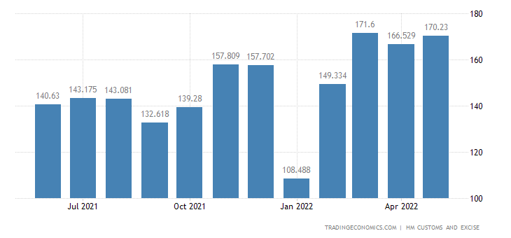 United Kingdom Exports of Meat & Edible Meat Offal