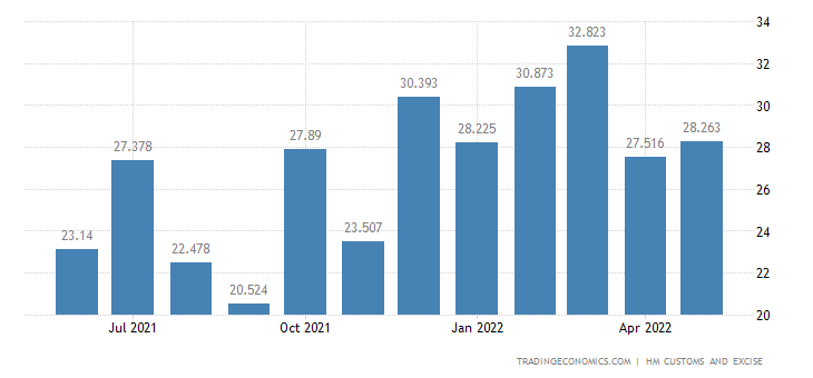 United Kingdom Exports of Milling Industry Products