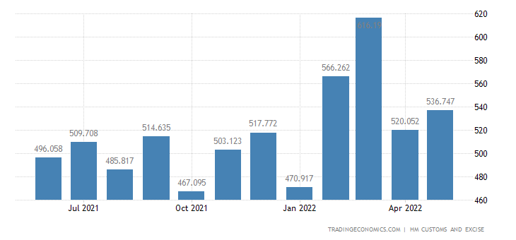 United Kingdom Exports of Miscellaneous Chemical Products