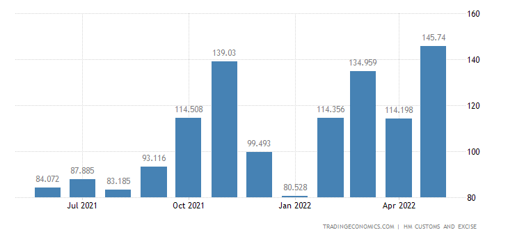 United Kingdom Exports of Nickel & Related Articles