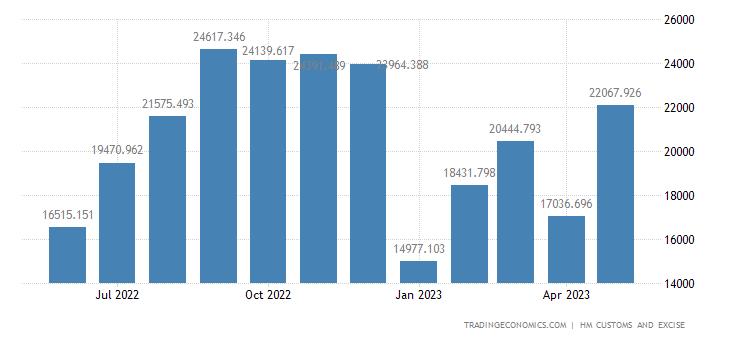 United Kingdom Exports of Non-eu