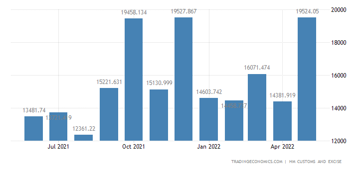 United Kingdom Exports of Non-eu