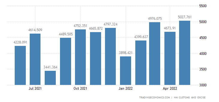 United Kingdom Exports of Nuclear Reactors Boilers Mach. & Rel