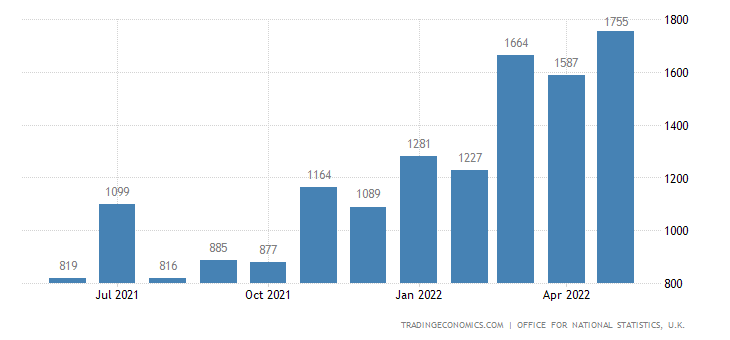 United Kingdom Exports of Oil Excluding Crude Oil