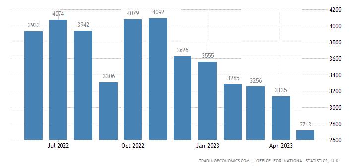 United Kingdom Exports of Oil