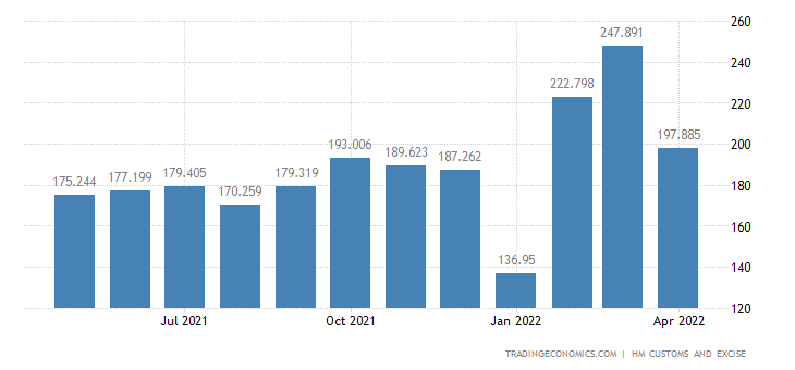 United Kingdom Exports of Paper & Paperboard & Related Articles