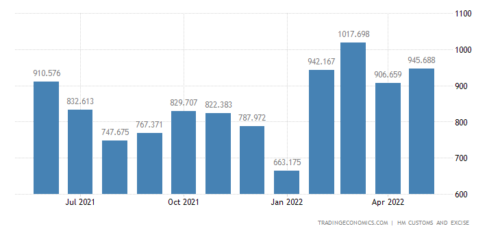 United Kingdom Exports of Plastics & Plastic Products