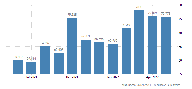 United Kingdom Exports of Pulp of Wood, Fibrous Material & Waste
