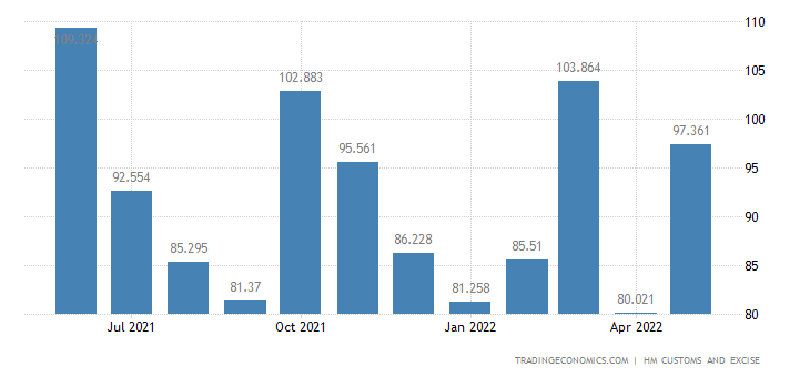 United Kingdom Exports of Residues & Waste from The Food Inds. P