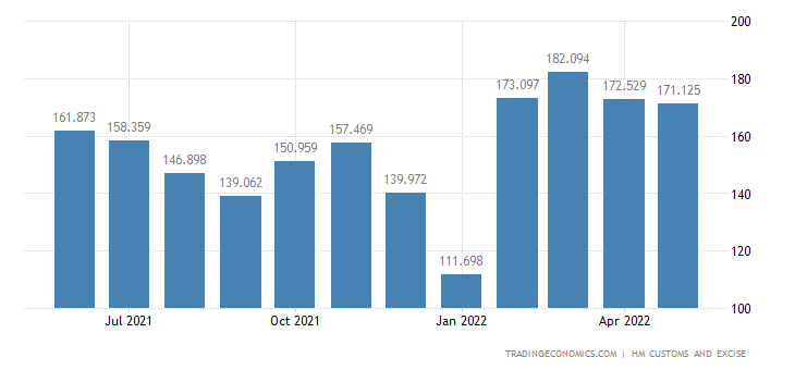 United Kingdom Exports of Rubber & Related Articles
