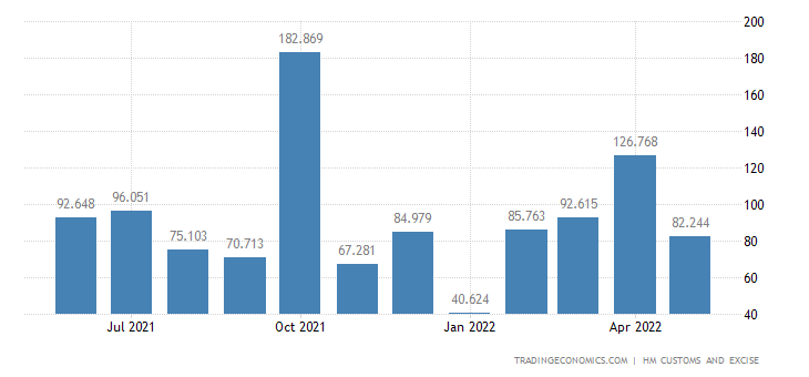 United Kingdom Exports of Ships Boats & Floating Structures