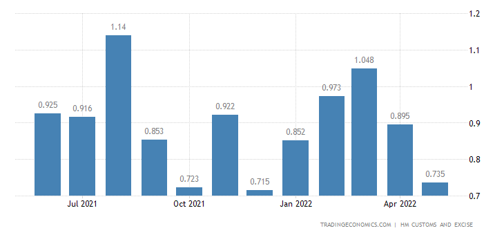 United Kingdom Exports of Umbrellas Sticks Whips & Riding-crops