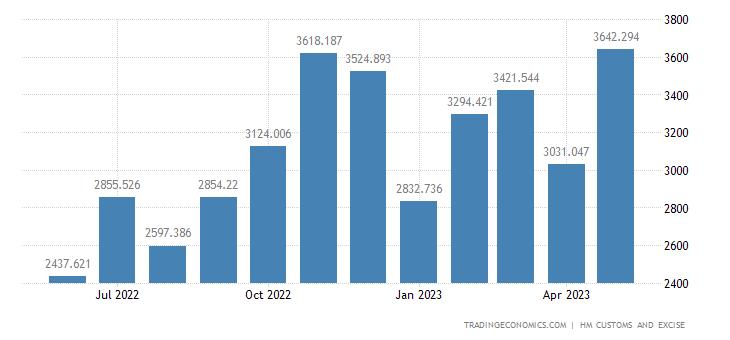 United Kingdom Exports of Vehicles Not Railway, Tram, Parts & Ac