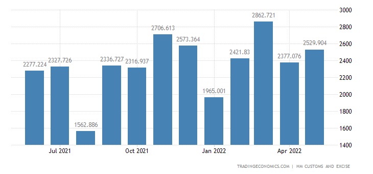 United Kingdom Exports of Vehicles Not Railway, Tram, Parts & Ac