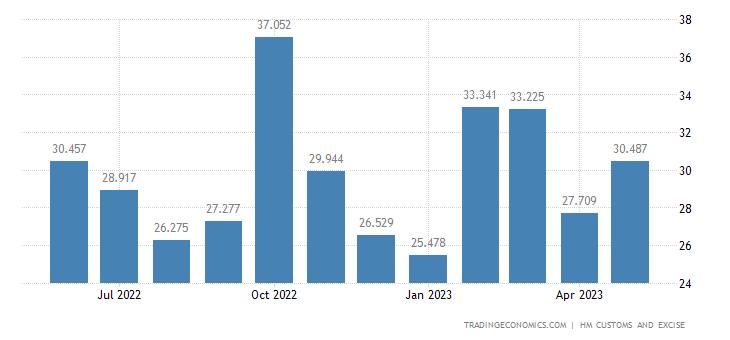 United Kingdom Exports of Wadding, Felt & Nonwovens, Special Yar