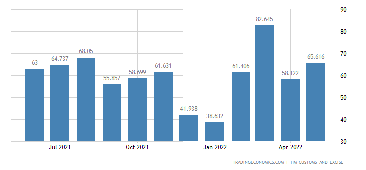 United Kingdom Exports of Wood & Related Articles