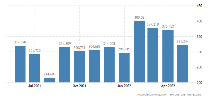 United Kingdom Exports of Works of Art Collectors Pieces & Ant