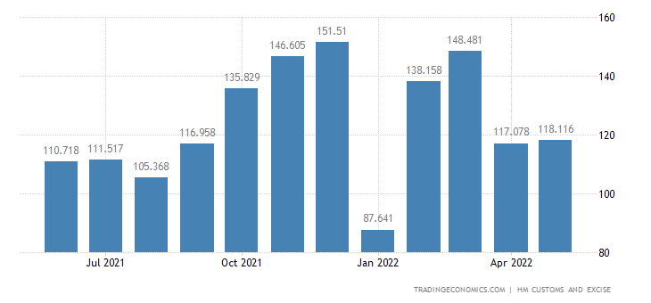 United Kingdom Exports of ys, Games, Sports Requisites & Parts &