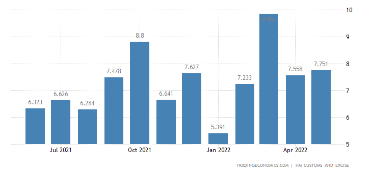 United Kingdom Exports of Zinc & Related Articles
