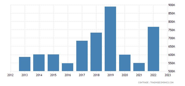 united kingdom exports philippines