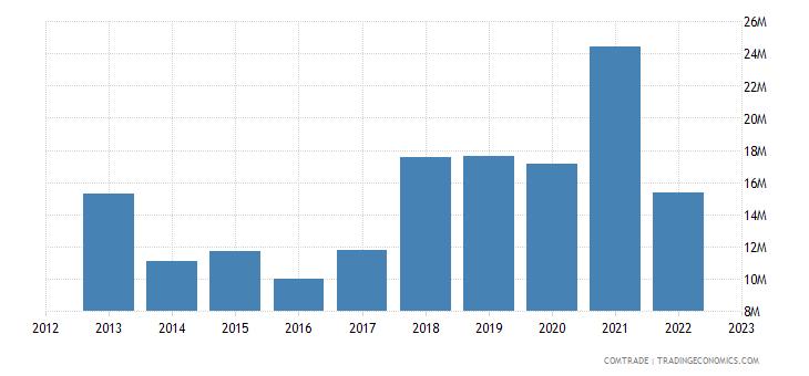 united kingdom exports rwanda