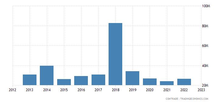 united kingdom exports seychelles