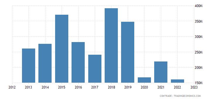 united kingdom exports sri lanka