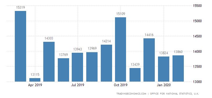 United Kingdom Exports to European Union