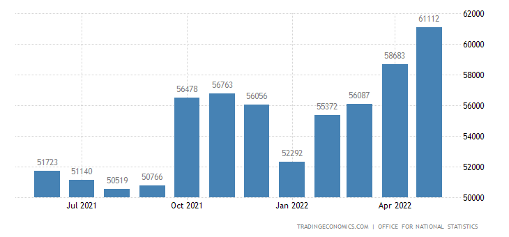 United Kingdom Exports
