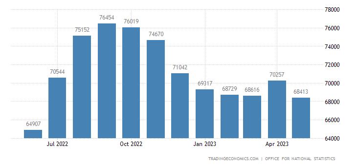 Соединенное Королевство Экспорт