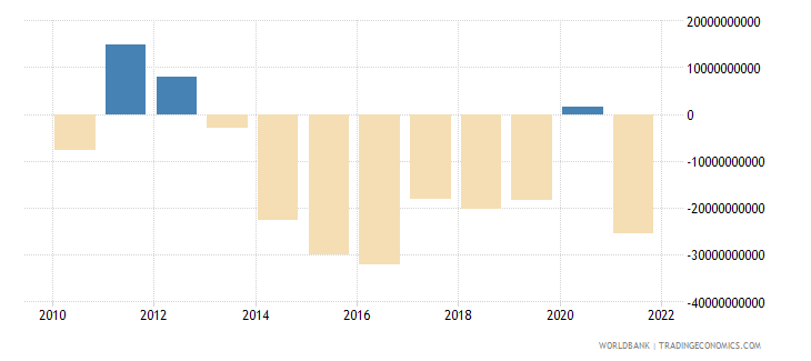 united kingdom external balance on goods and services constant lcu wb data