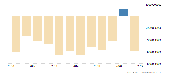 united kingdom external balance on goods and services current lcu wb data
