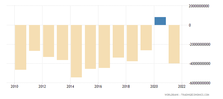 united kingdom external balance on goods and services us dollar wb data