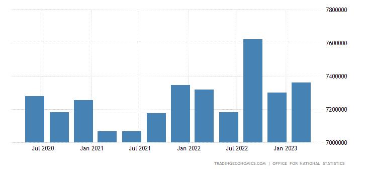 United Kingdom Gross External Debt