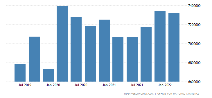 United Kingdom Gross External Debt