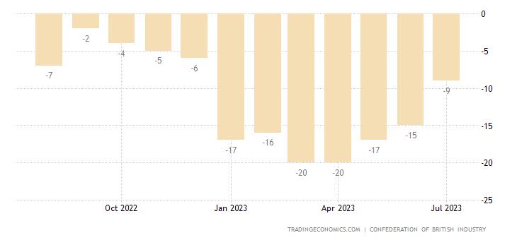 United Kingdom CBI Industrial Trends Orders
