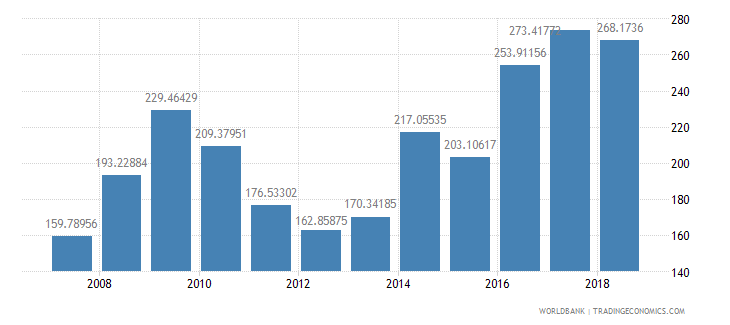 united kingdom fertilizer consumption percent of fertilizer production wb data